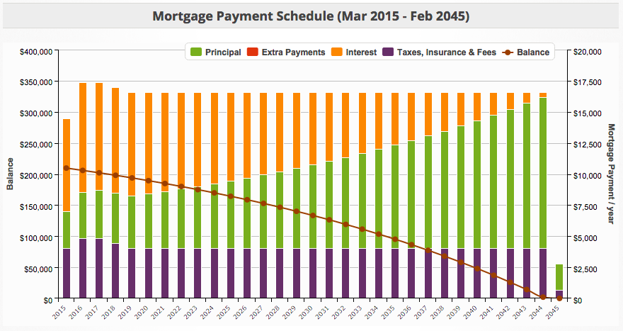 Mortgage Amortization