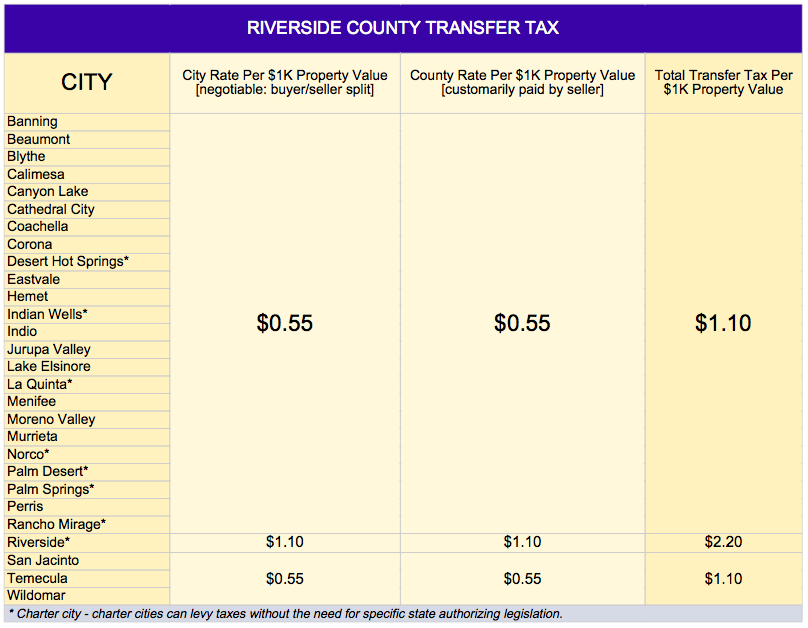 Transfer Tax in Riverside County, California - Who Pays What?