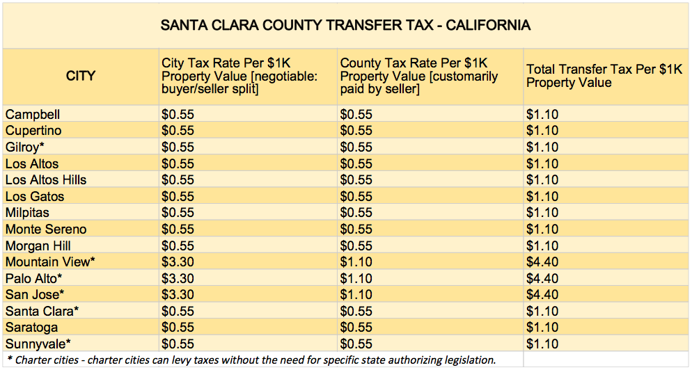 What you should know about santa clara county transfer tax transfertaxsantaclaracountytable solutioingenieria Image collections