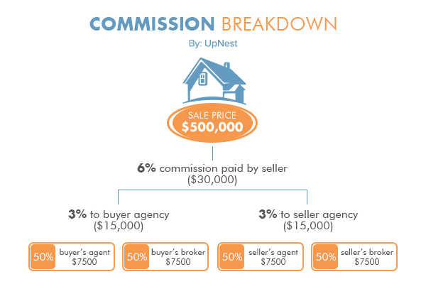 Everything You Need to Know About Real Estate Commission Rates