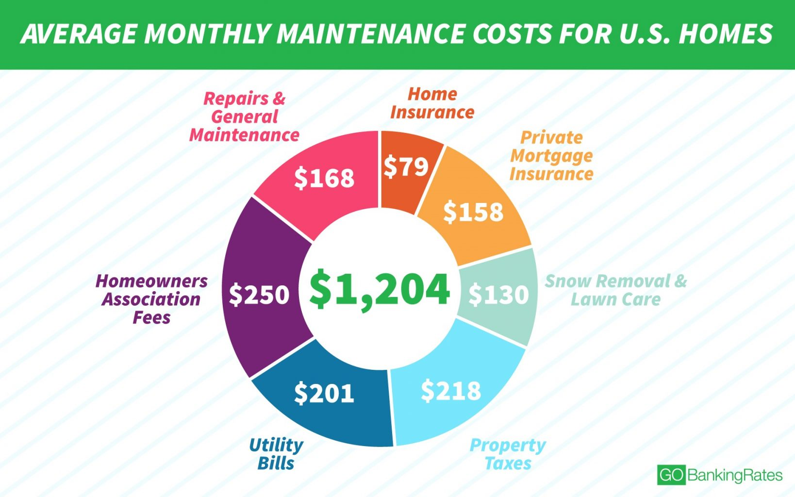 What Is The Annual Cost Of Maintaining A Home?