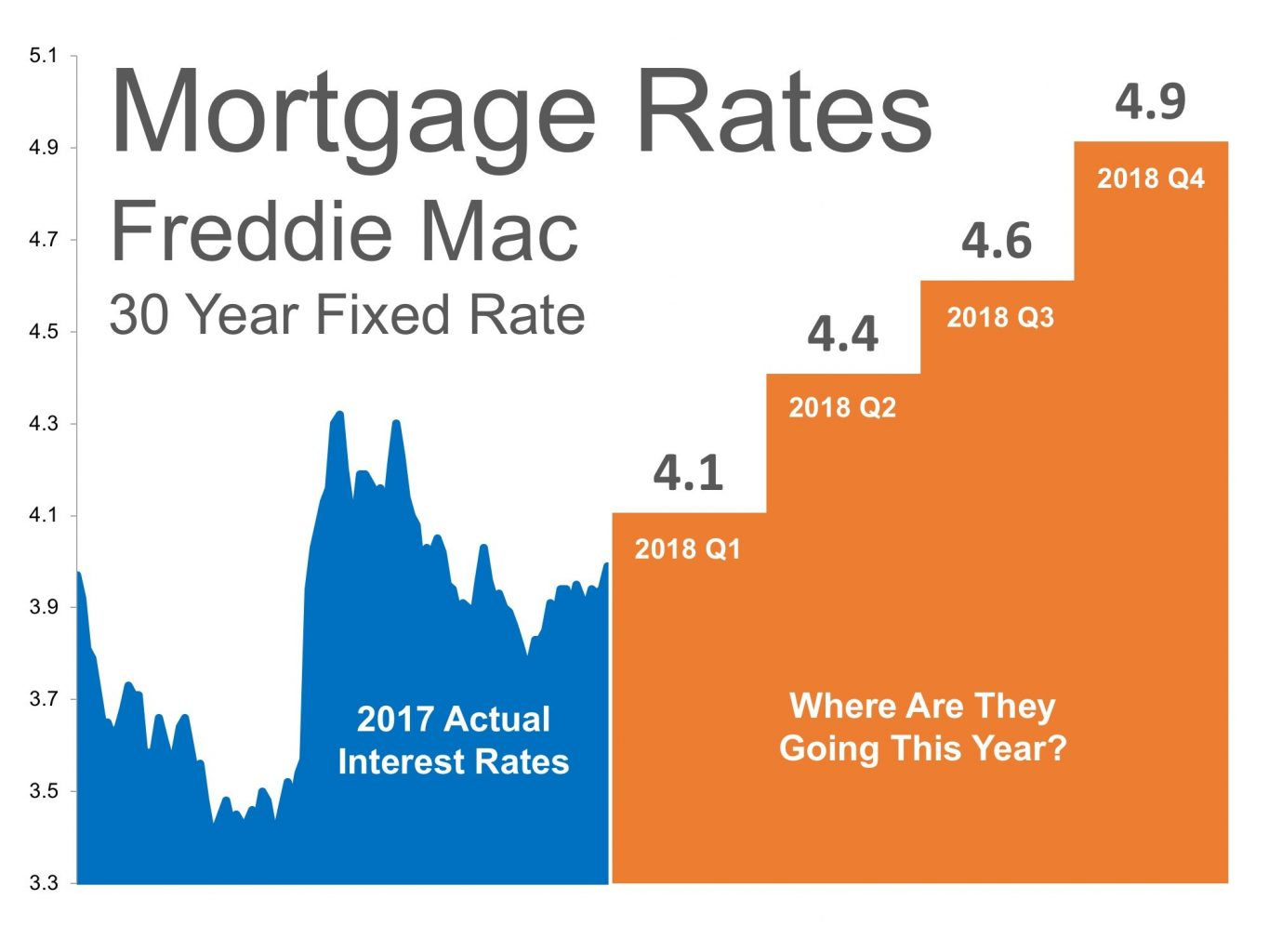 The Real Impact of Rising Mortgage Rates on the Real Estate Market